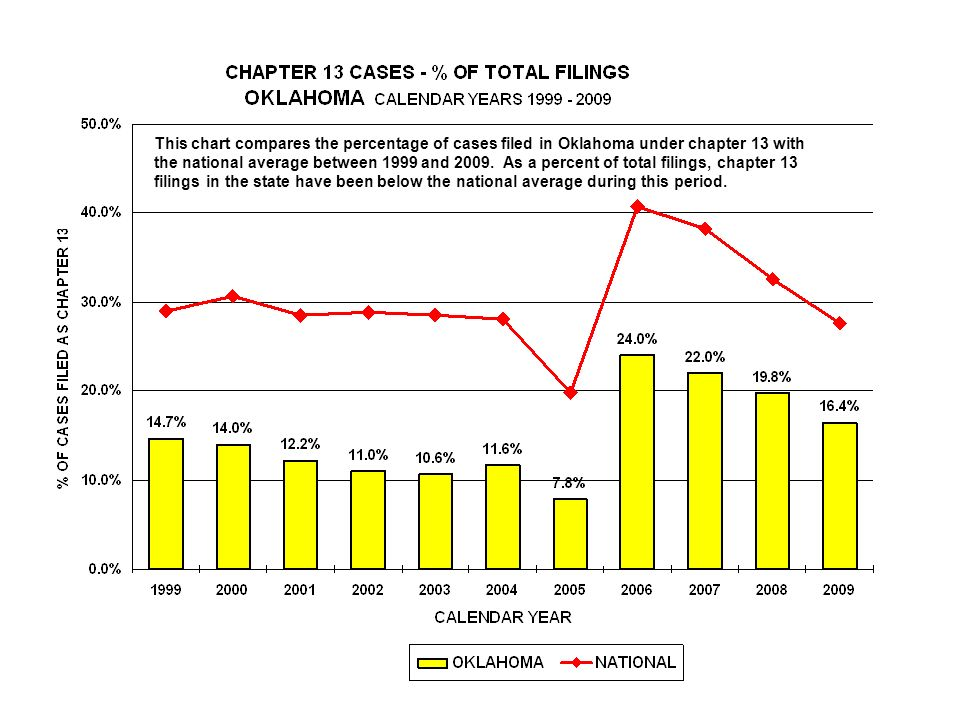 This chart compares the percentage of cases filed in Oklahoma under chapter 13 with the national average between 1999 and 2009.