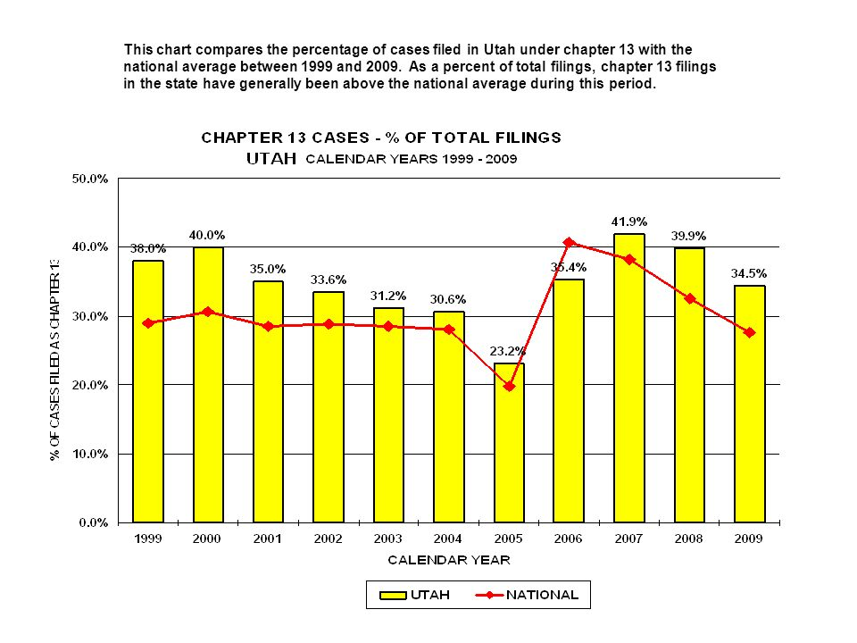 This chart compares the percentage of cases filed in Utah under chapter 13 with the national average between 1999 and 2009.