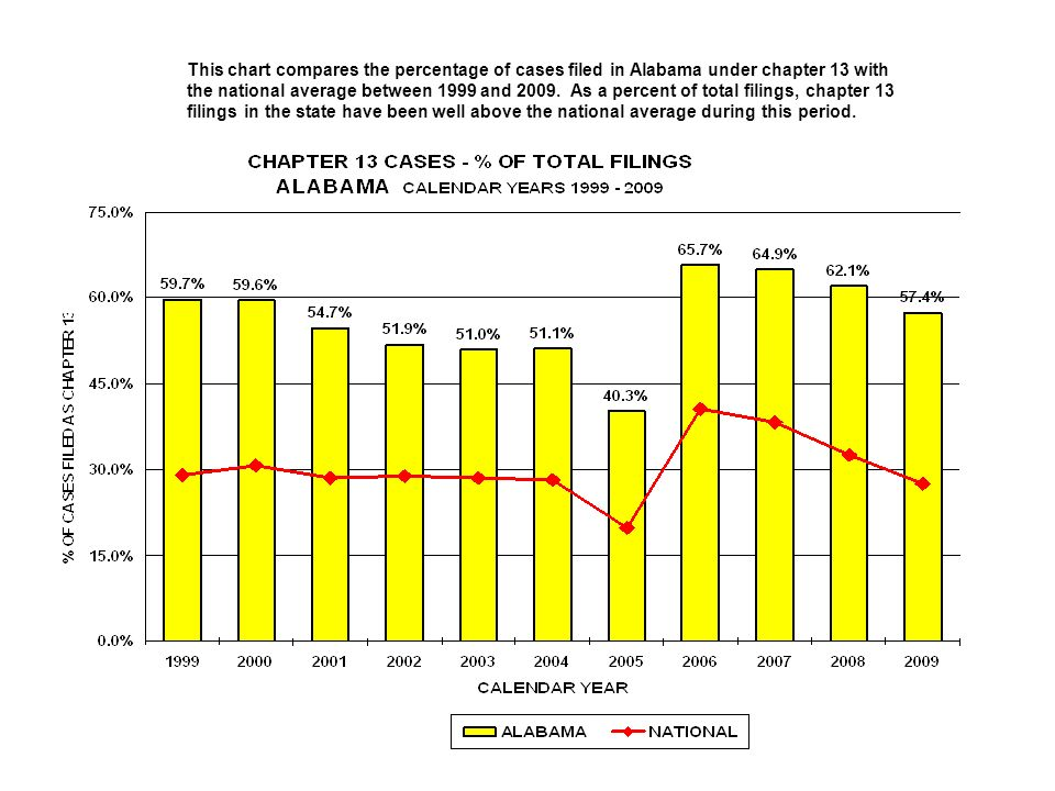 This chart compares the percentage of cases filed in Alabama under chapter 13 with the national average between 1999 and 2009.