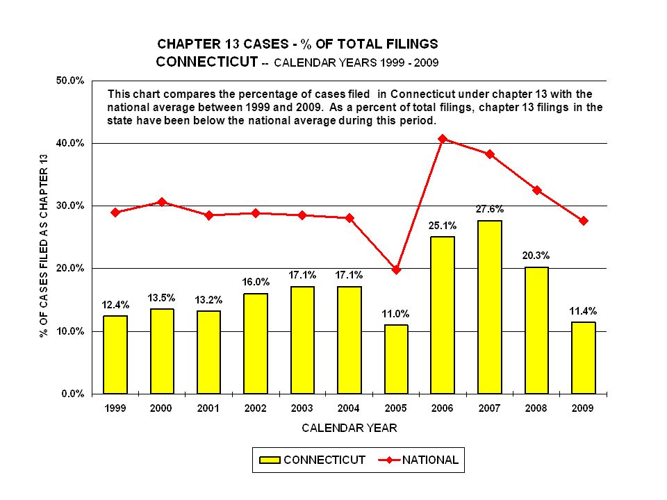 This chart compares the percentage of cases filed in Connecticut under chapter 13 with the national average between 1999 and 2009.