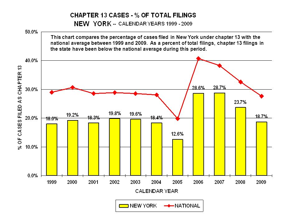 This chart compares the percentage of cases filed in New York under chapter 13 with the national average between 1999 and 2009.