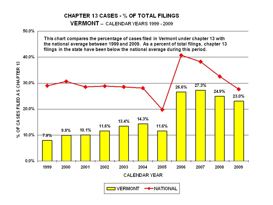 This chart compares the percentage of cases filed in Vermont under chapter 13 with the national average between 1999 and 2009.