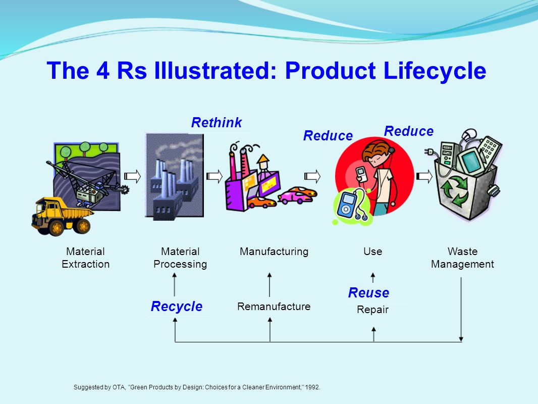 F-2 rethink, refuse, reduce, reuse and recycle display poster.