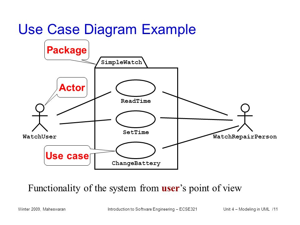 Overview of software engineering.