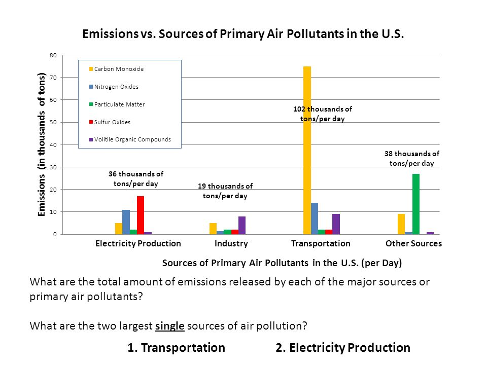 Electricity ProductionIndustryTransportationOther Sources What are the total amount of emissions released by each of the major sources or primary air pollutants.