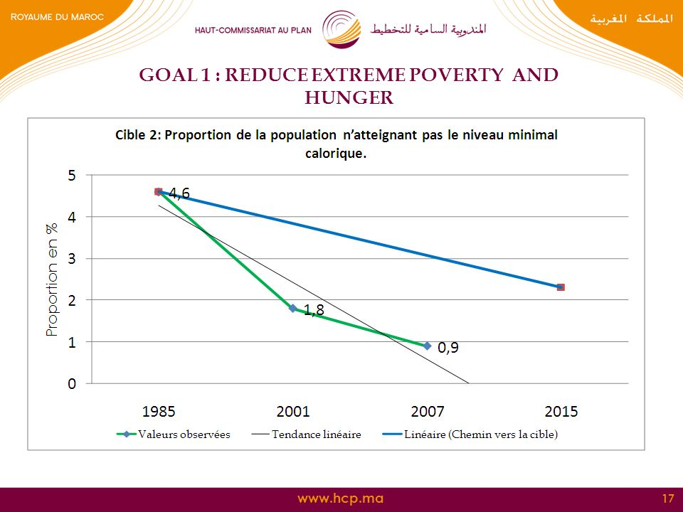 17 GOAL 1 : REDUCE EXTREME POVERTY AND HUNGER