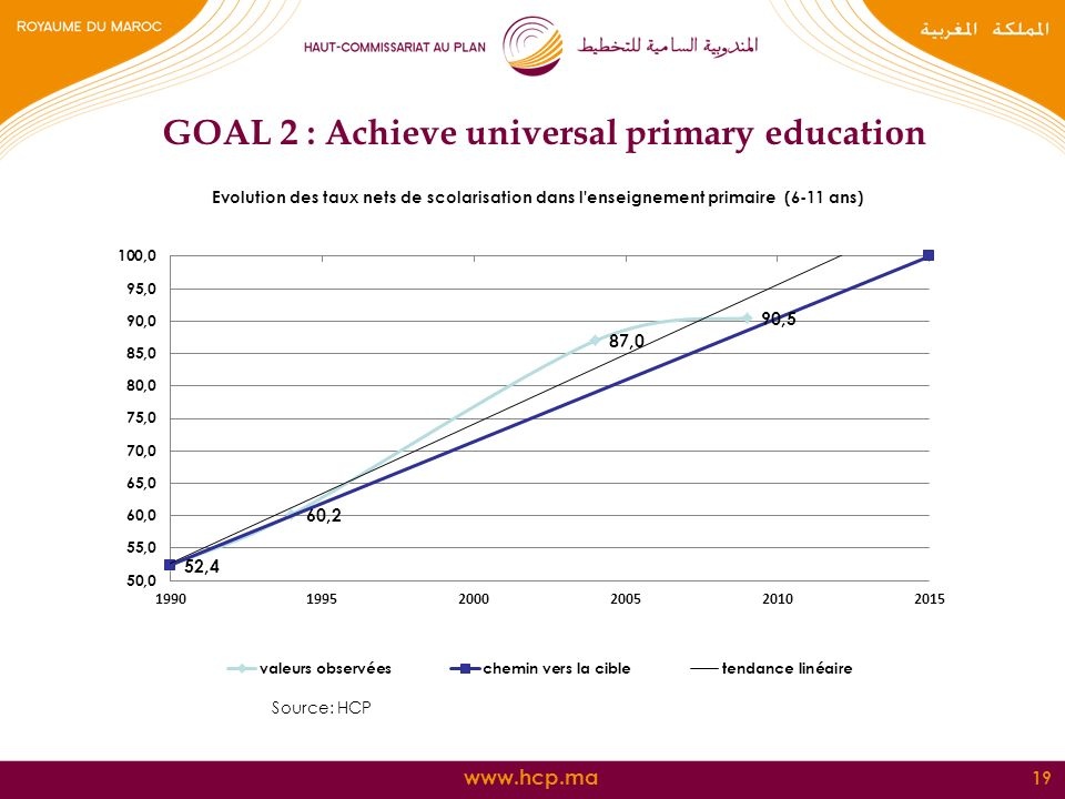 19 GOAL 2 : Achieve universal primary education