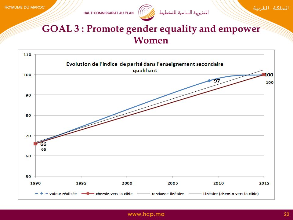 22 GOAL 3 : Promote gender equality and empower Women