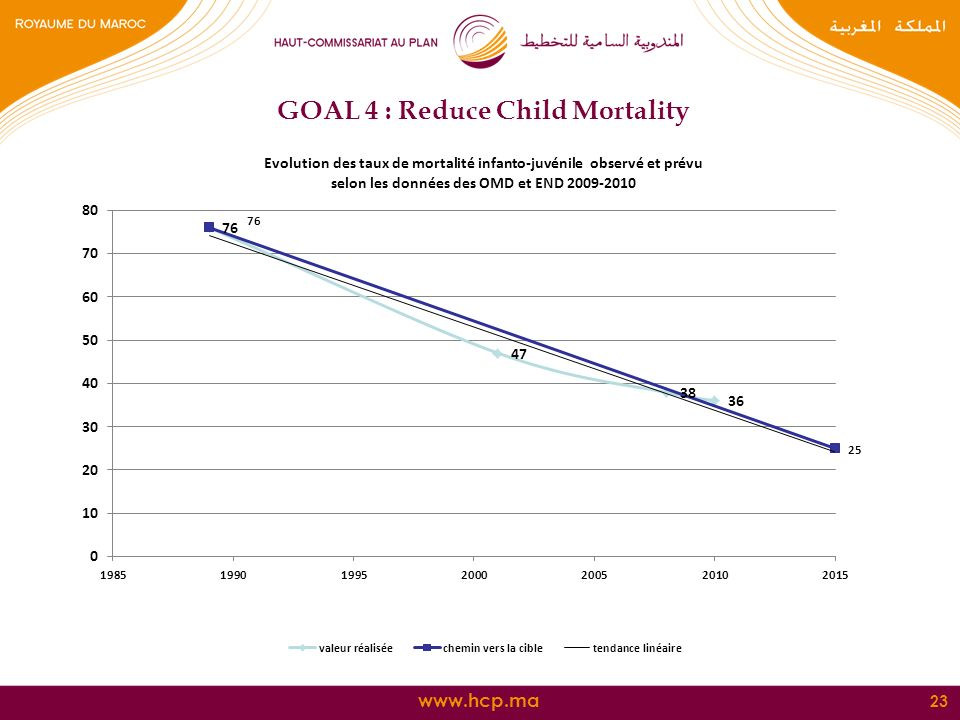 23 GOAL 4 : Reduce Child Mortality