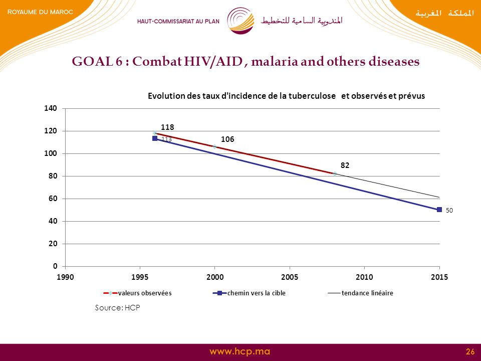 26 GOAL 6 : Combat HIV/AID, malaria and others diseases