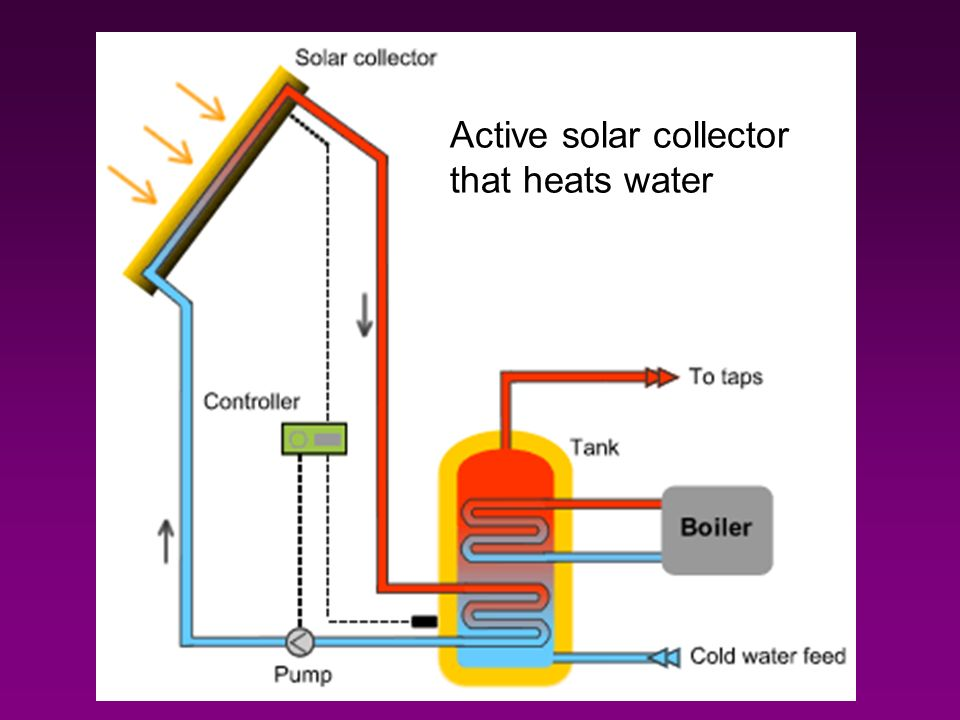 Active solar collector that heats water