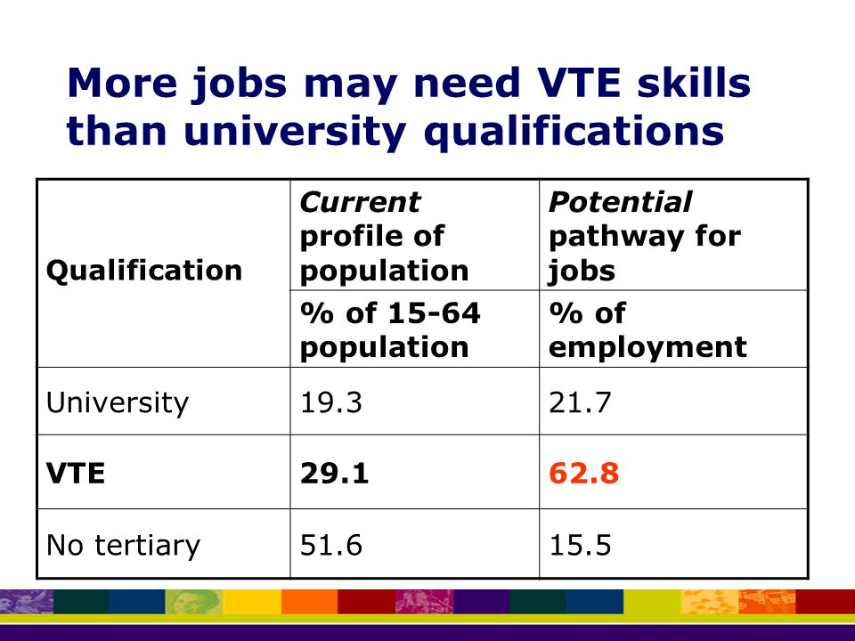 More jobs may need VTE skills than university qualifications Qualification Current profile of population Potential pathway for jobs % of population % of employment University VTE No tertiary