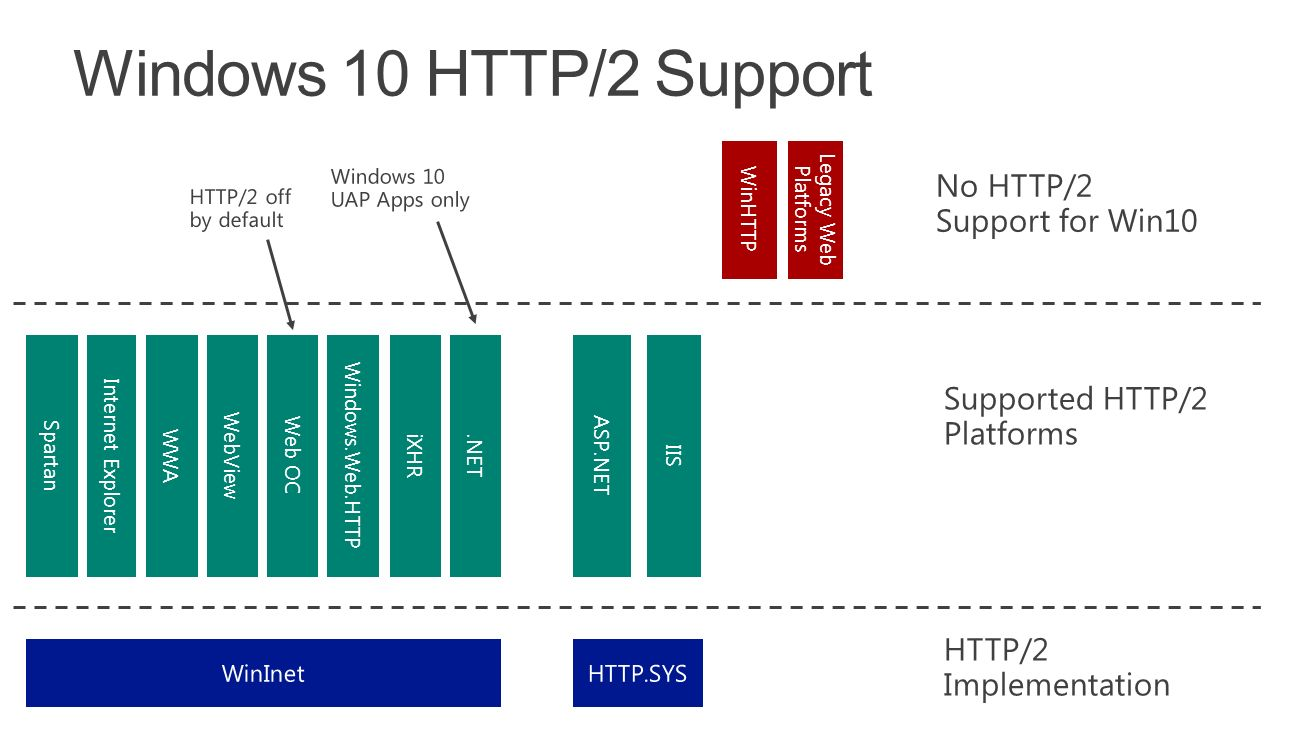 TLSTLS TCPTCP BrowserBrowser HTTP/2HTTP/2 TLSTLS TCPTCP