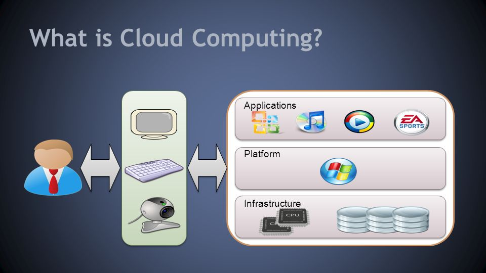 What is Cloud Computing Infrastructure Platform Applications