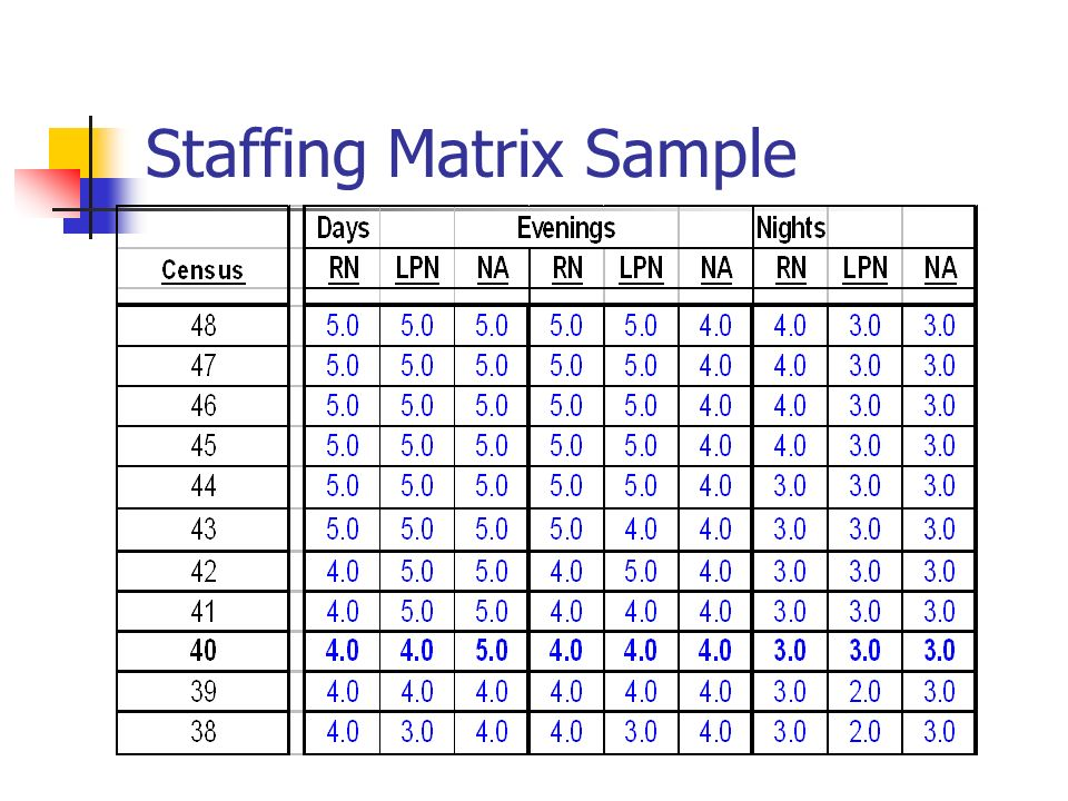 Effects of Staffing Matrix on Clinical outcomes Karen Loden
