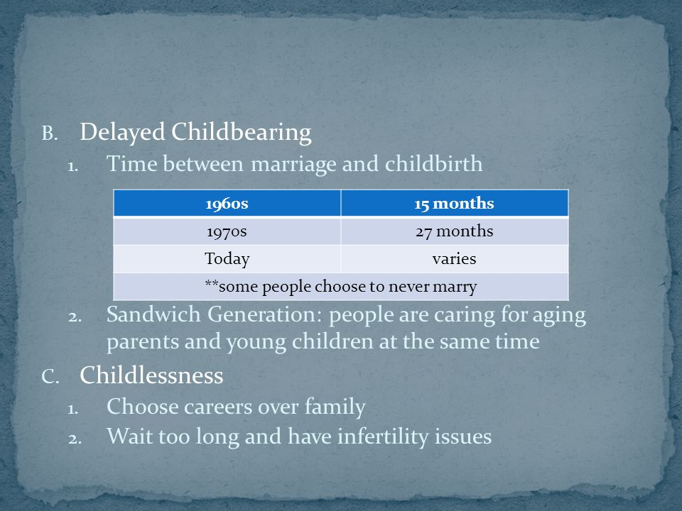 B. Delayed Childbearing 1. Time between marriage and childbirth 2.