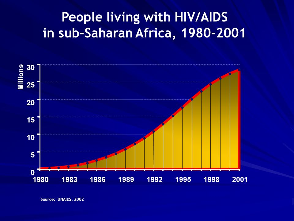 People living with HIV/AIDS in sub-Saharan Africa, Millions Source: UNAIDS, 2002
