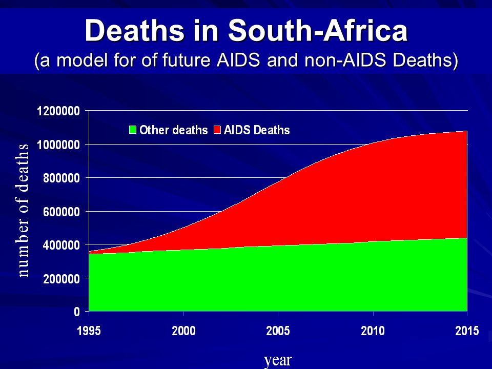Deaths in South-Africa (a model for of future AIDS and non-AIDS Deaths)