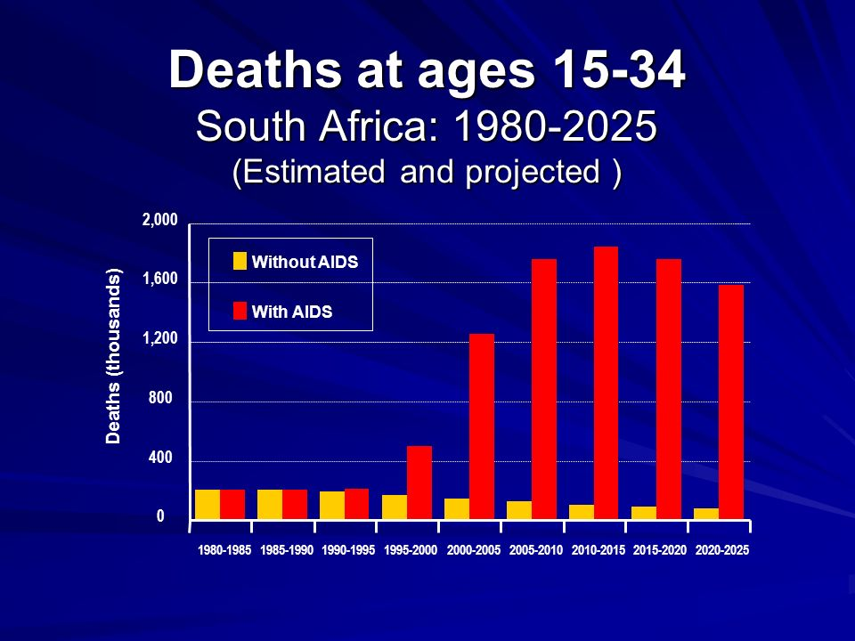 Deaths at ages South Africa: (Estimated and projected ) ,200 1,600 2,000 Deaths (thousands) Without AIDS With AIDS