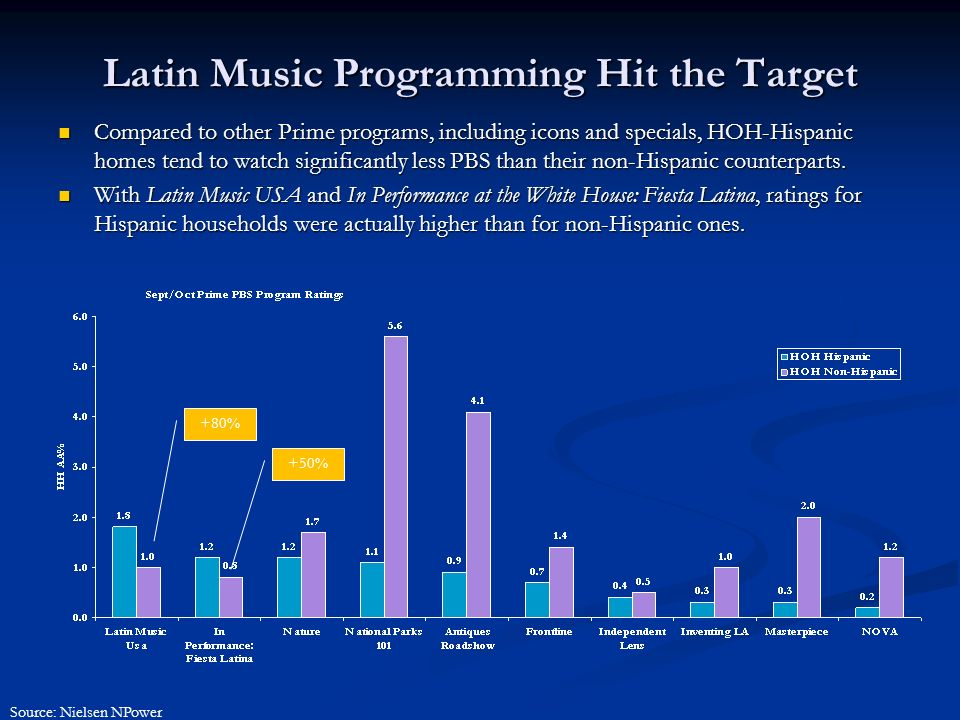 Latin Music Programming Hit the Target Compared to other Prime programs, including icons and specials, HOH-Hispanic homes tend to watch significantly less PBS than their non-Hispanic counterparts.