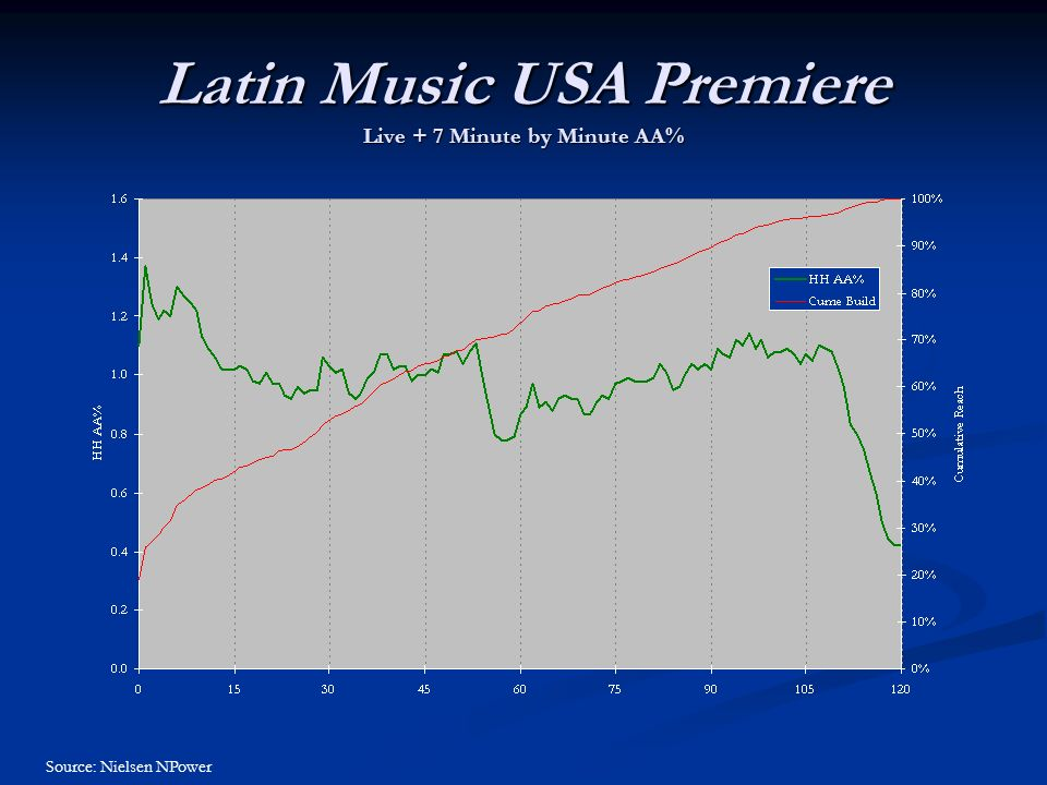Latin Music USA Premiere Live + 7 Minute by Minute AA% Source: Nielsen NPower