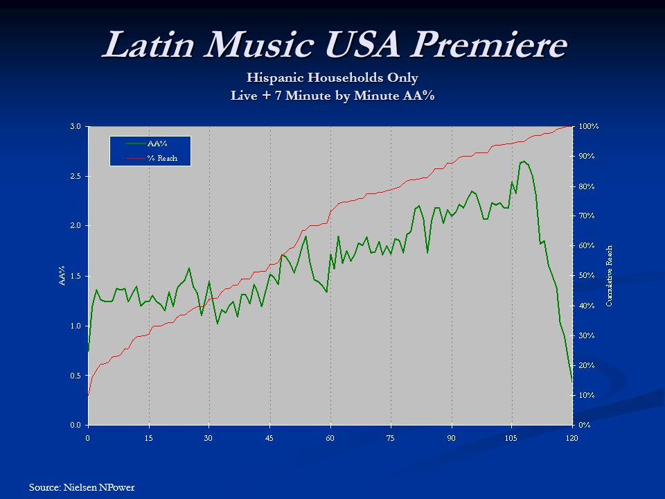 Latin Music USA Premiere Hispanic Households Only Live + 7 Minute by Minute AA% Source: Nielsen NPower