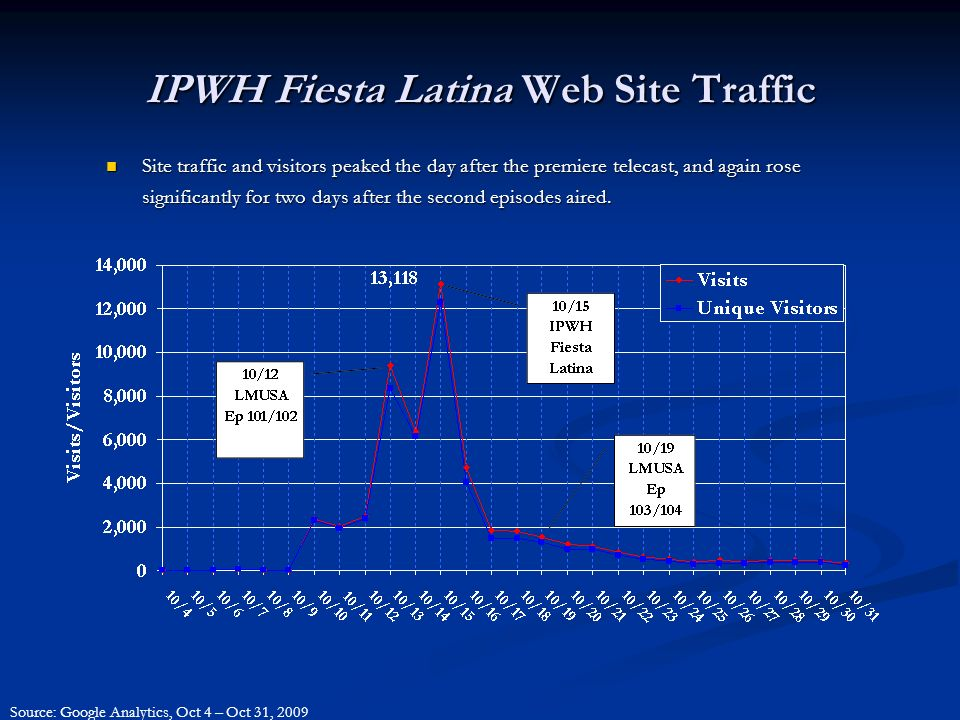 IPWH Fiesta Latina Web Site Traffic Site traffic and visitors peaked the day after the premiere telecast, and again rose significantly for two days after the second episodes aired.