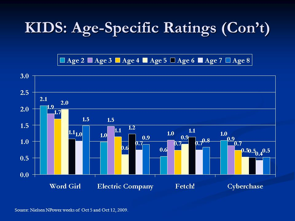 KIDS: Age-Specific Ratings (Con't) Source: Nielsen NPower weeks of Oct 5 and Oct 12, 2009.