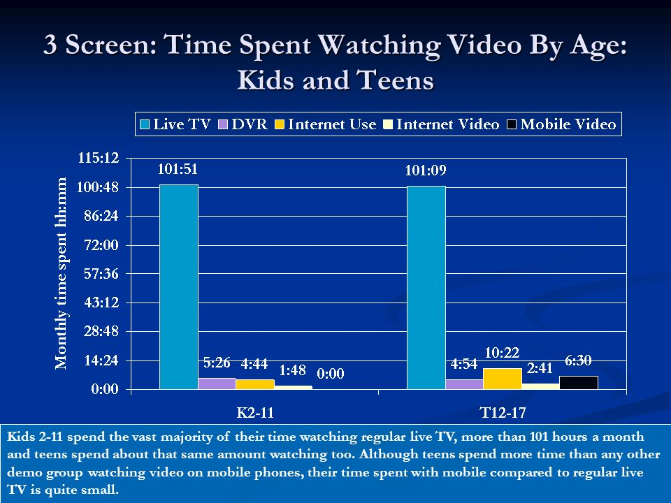 3 Screen: Time Spent Watching Video By Age: Kids and Teens Kids 2-11 spend the vast majority of their time watching regular live TV, more than 101 hours a month and teens spend about that same amount watching too.