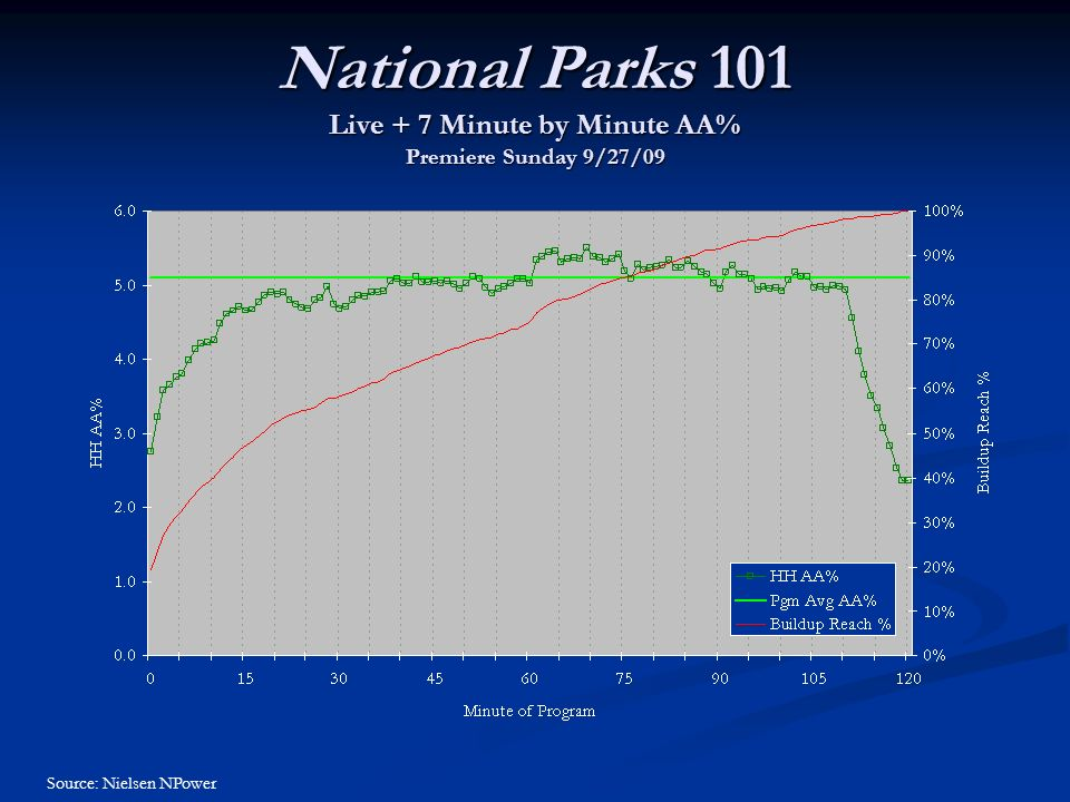 National Parks 101 Live + 7 Minute by Minute AA% Premiere Sunday 9/27/09 Source: Nielsen NPower