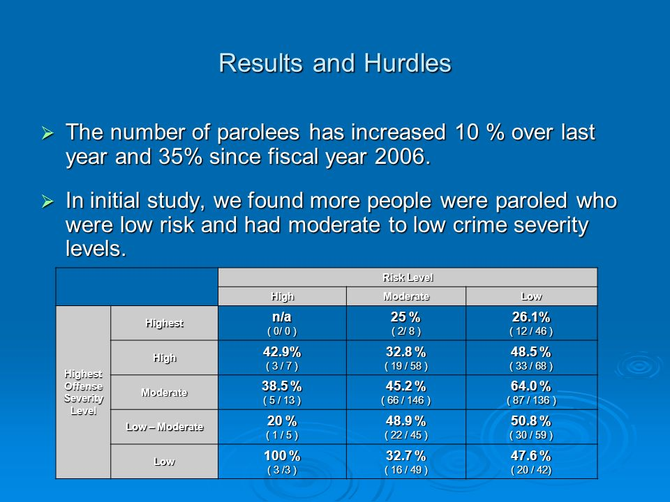 Results and Hurdles  The number of parolees has increased 10 % over last year and 35% since fiscal year 2006.