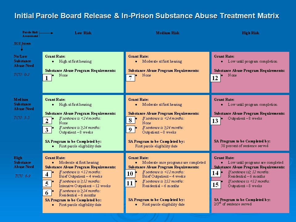 Initial Parole Board Release & In-Prison Substance Abuse Treatment Matrix
