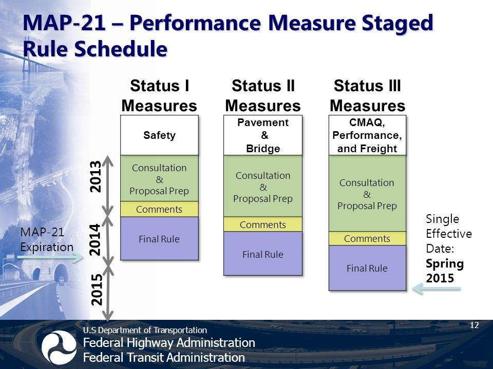 U.S Department of Transportation Federal Highway Administration Federal Transit Administration MAP-21 – Performance Measure Staged Rule Schedule 12 Single Effective Date: Spring 2015 MAP-21 Expiration