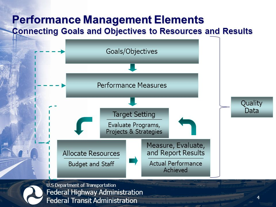 U.S Department of Transportation Federal Highway Administration Federal Transit Administration Performance Management Elements Connecting Goals and Objectives to Resources and Results 4 Target Setting Evaluate Programs, Projects & Strategies Allocate Resources Budget and Staff Measure, Evaluate, and Report Results Actual Performance Achieved Performance Measures Goals/Objectives Quality Data