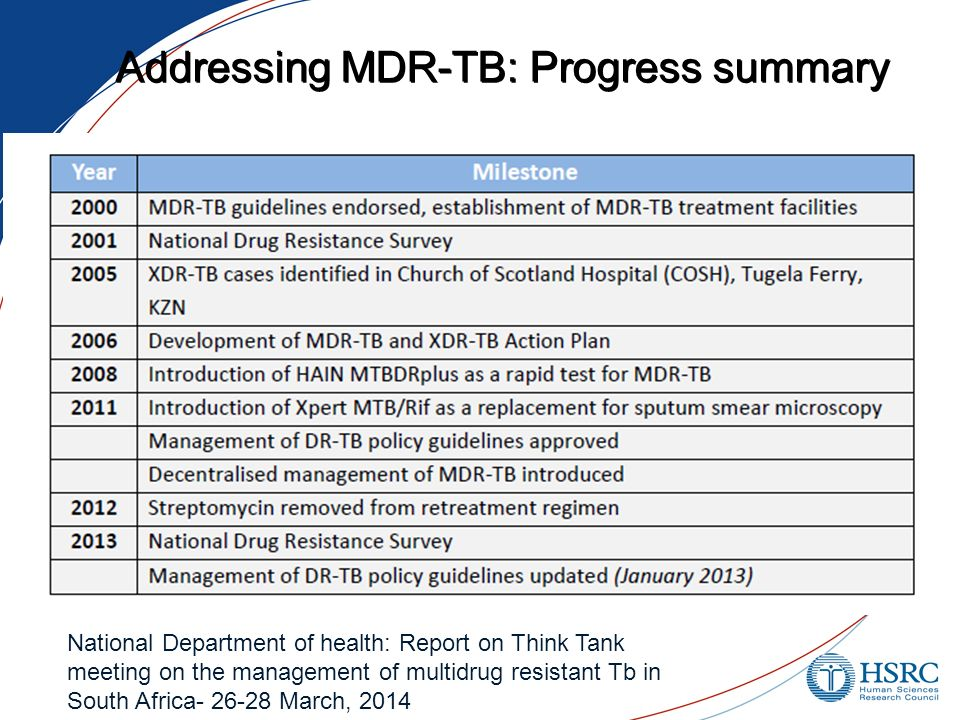 Addressing MDR-TB: Progress summary National Department of health: Report on Think Tank meeting on the management of multidrug resistant Tb in South Africa March, 2014