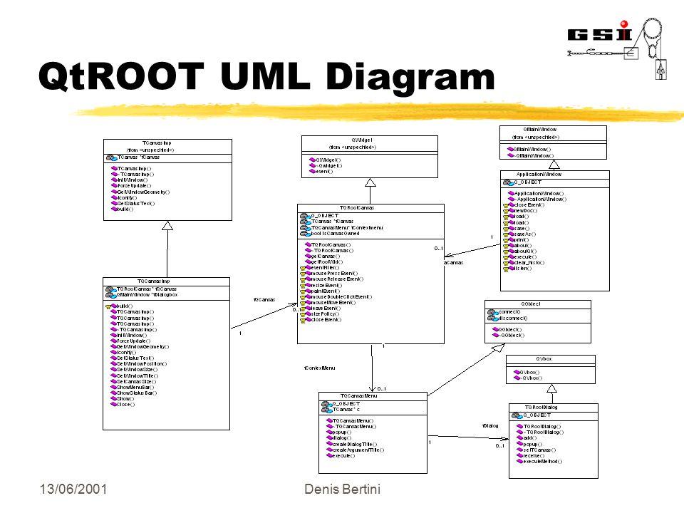 Qtroot a qt interface to root denis bertini go4 gsi darmstadt 1306 5 13062001denis bertini qtroot uml diagram ccuart Choice Image