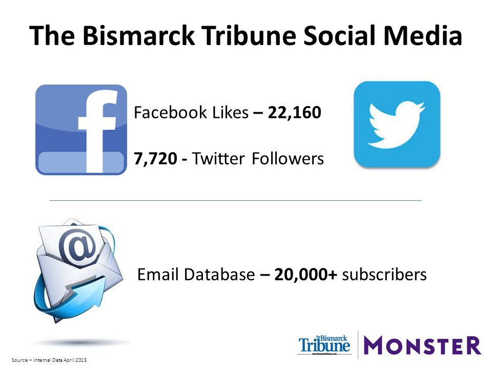 The Bismarck Tribune Social Media Facebook Likes – 22,160 7,720 - Twitter Followers  Database – 20,000+ subscribers Source – Internal Data April 2015