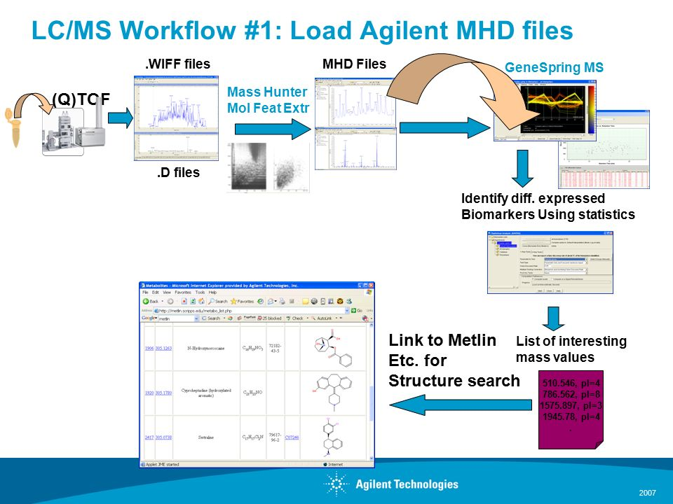 2007 LC/MS Workflow #1: Load Agilent MHD files GeneSpring MS Identify diff.