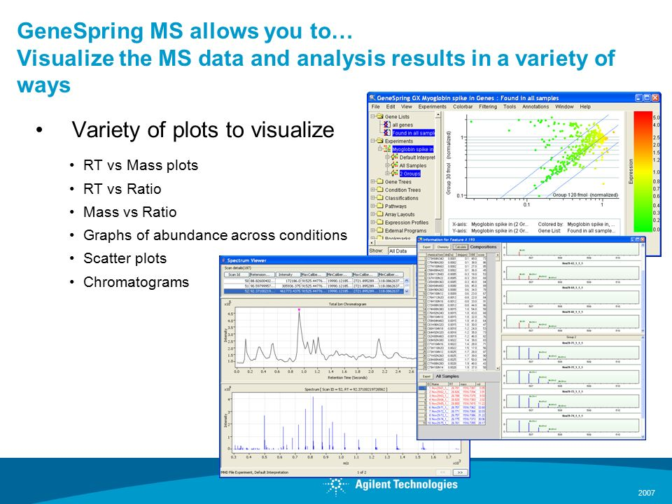 2007 GeneSpring MS allows you to… Visualize the MS data and analysis results in a variety of ways Variety of plots to visualize RT vs Mass plots RT vs Ratio Mass vs Ratio Graphs of abundance across conditions Scatter plots Chromatograms