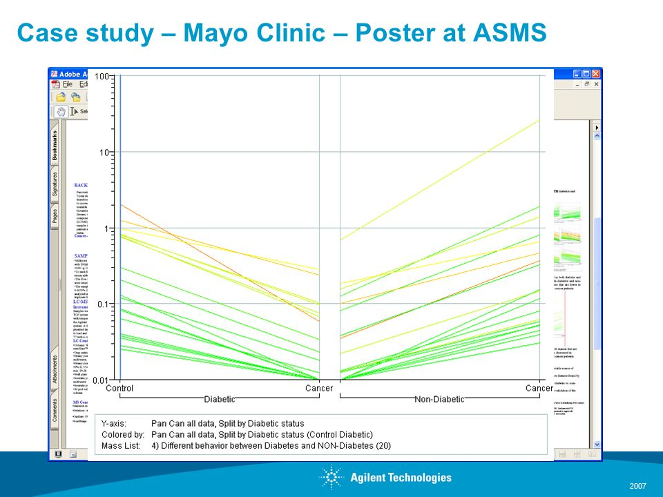 2007 Case study – Mayo Clinic – Poster at ASMS