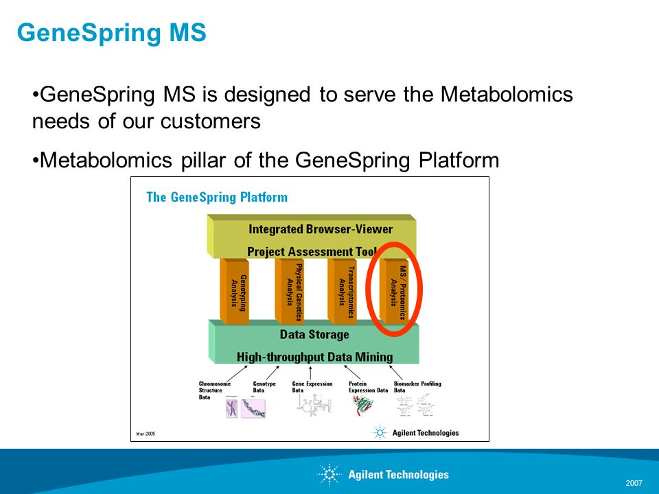 2007 GeneSpring MS GeneSpring MS is designed to serve the Metabolomics needs of our customers Metabolomics pillar of the GeneSpring Platform