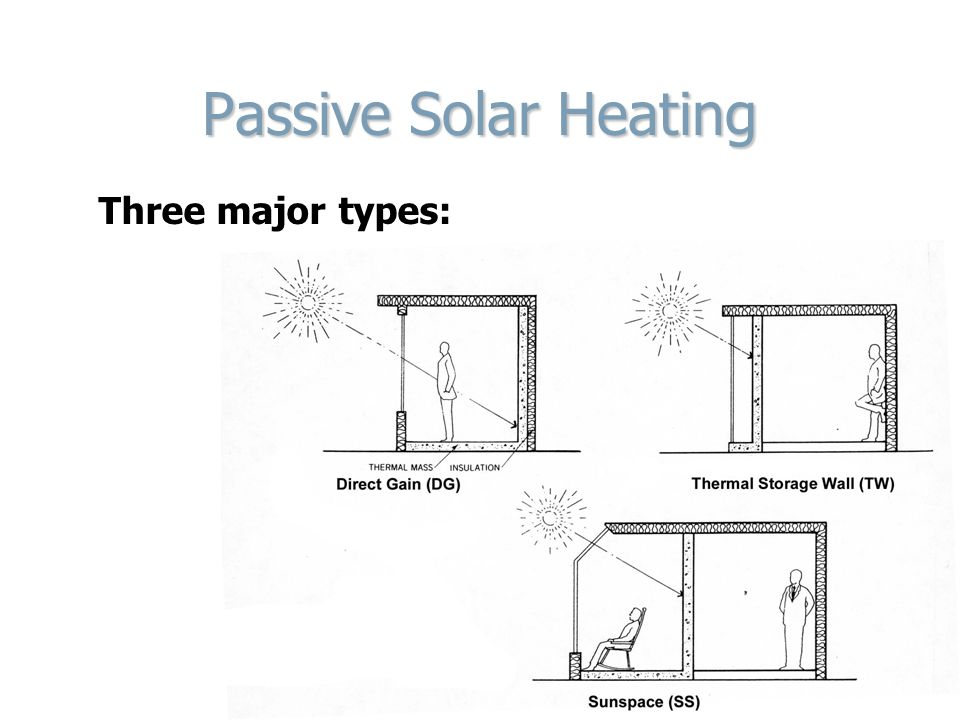 Environmental Controls I/IG Lecture 11 Passive Heating