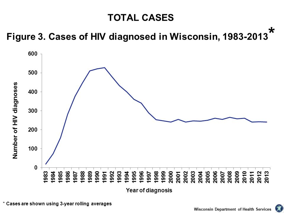Wisconsin Department of Health Services TOTAL CASES Figure 3.