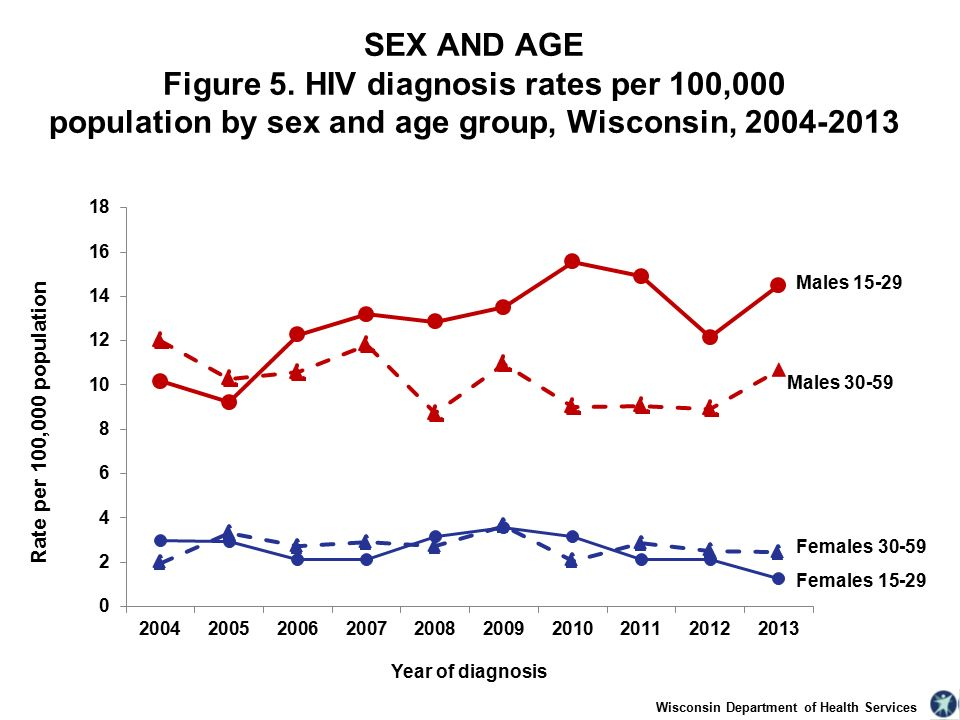Wisconsin Department of Health Services SEX AND AGE Figure 5.