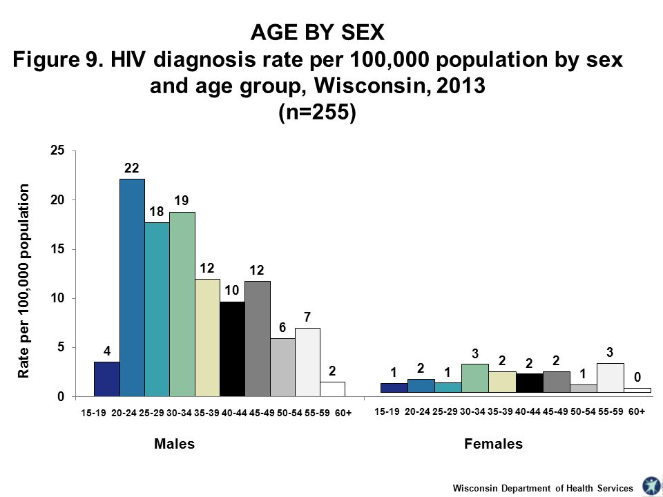 Wisconsin Department of Health Services AGE BY SEX Figure 9.