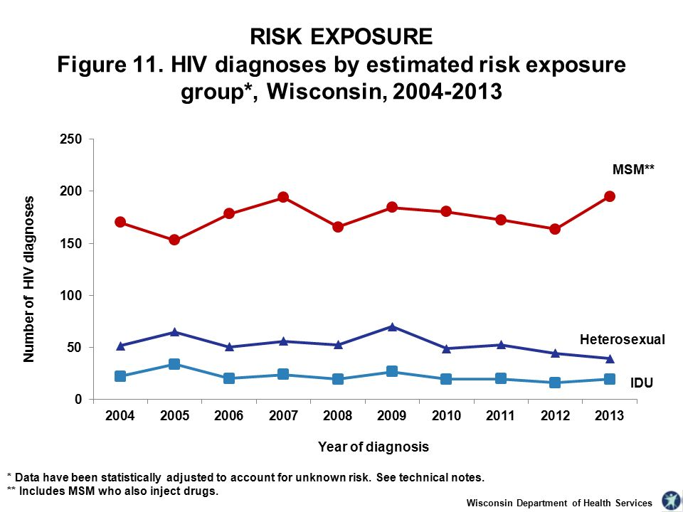 Wisconsin Department of Health Services RISK EXPOSURE Figure 11.