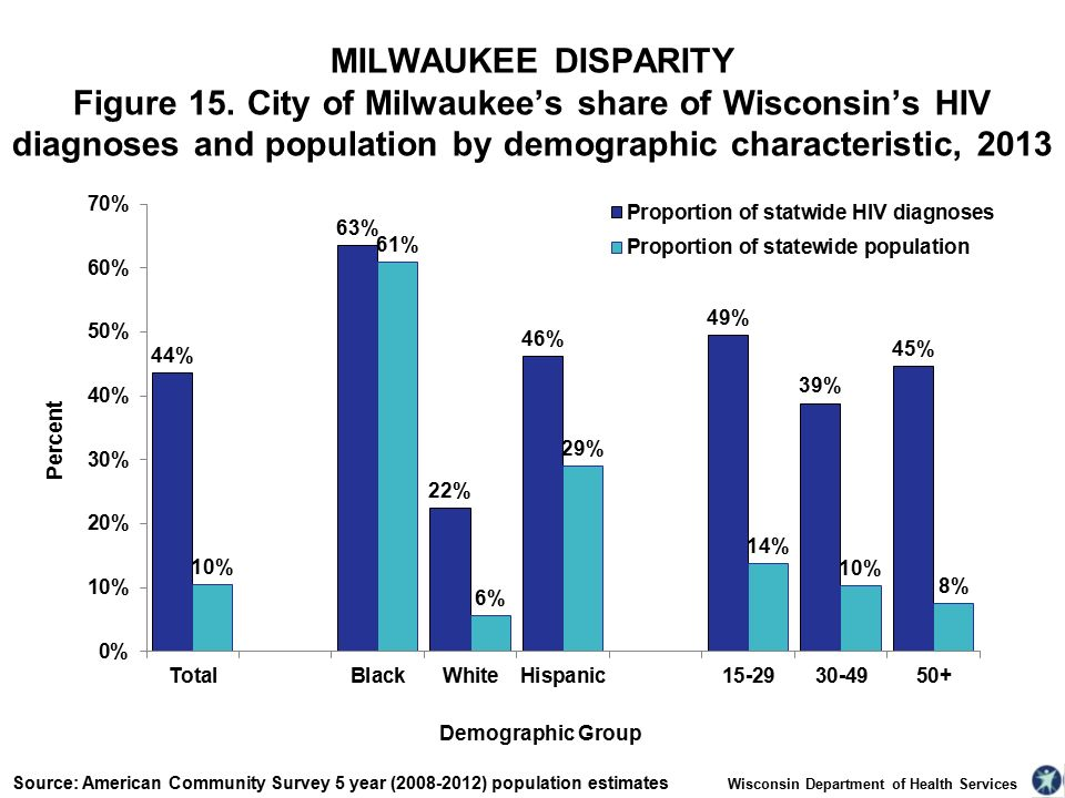 Wisconsin Department of Health Services MILWAUKEE DISPARITY Figure 15.
