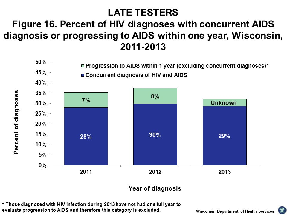 Wisconsin Department of Health Services LATE TESTERS Figure 16.