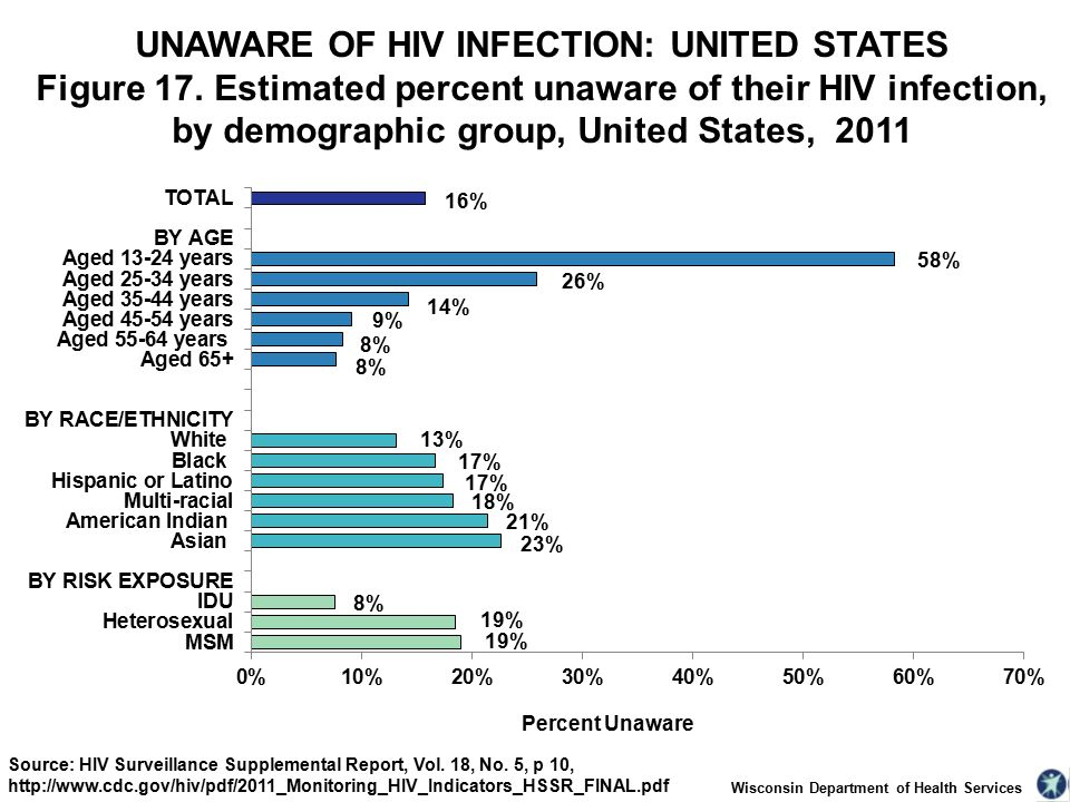 Wisconsin Department of Health Services UNAWARE OF HIV INFECTION: UNITED STATES Figure 17.