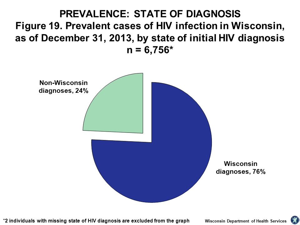 Wisconsin Department of Health Services PREVALENCE: STATE OF DIAGNOSIS Figure 19.